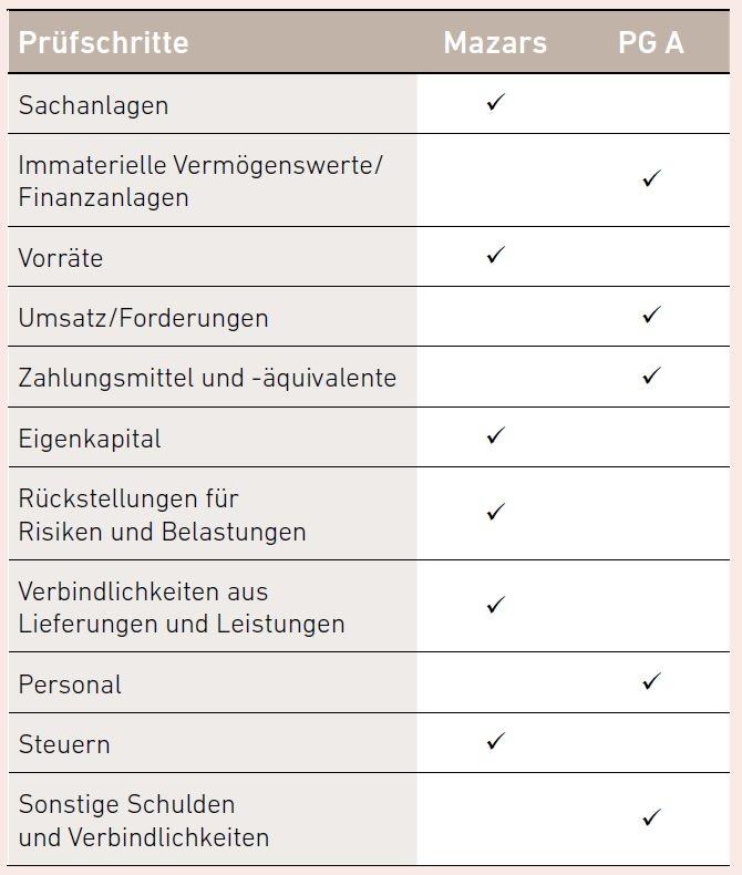 Wie läuft ein Joint Audit in der Praxis ab? - Mazars - Deutschland