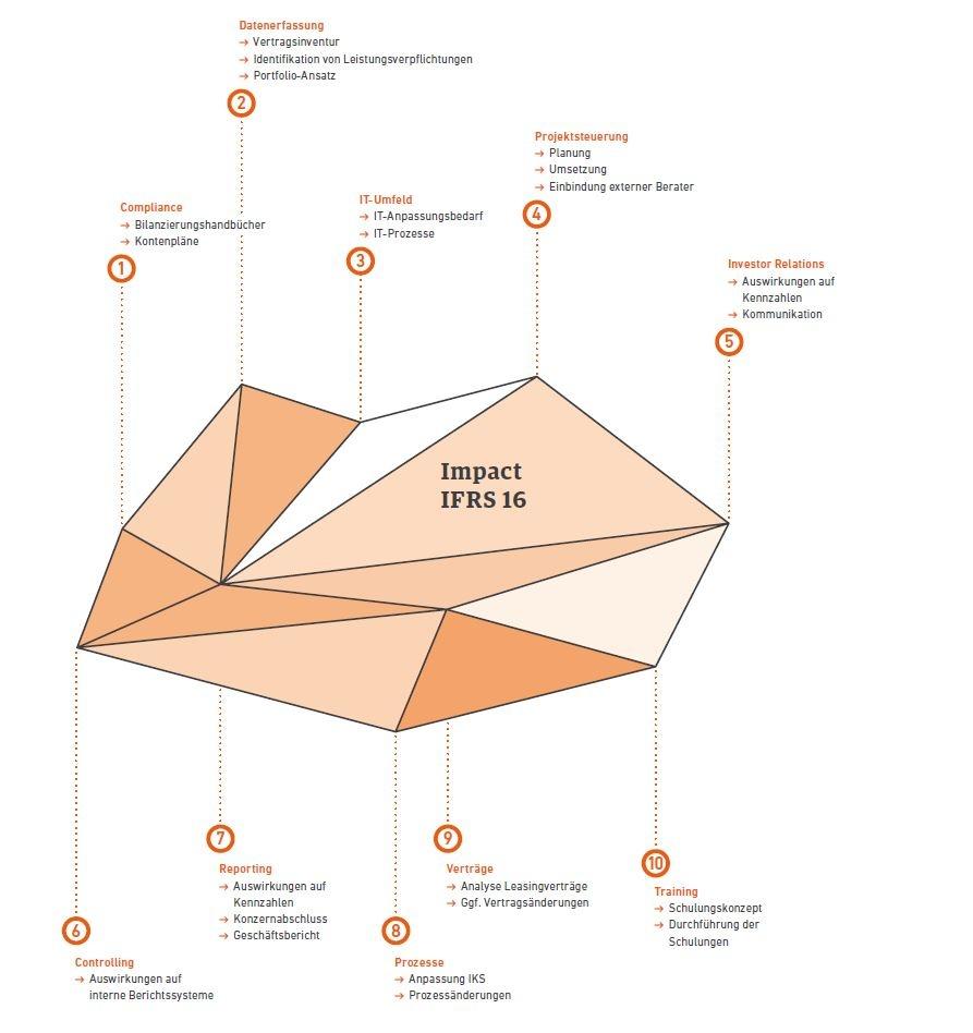 Ausgezeichnet Bilanzierungsrichtlinie Vorlage Ideen - Ideen ...